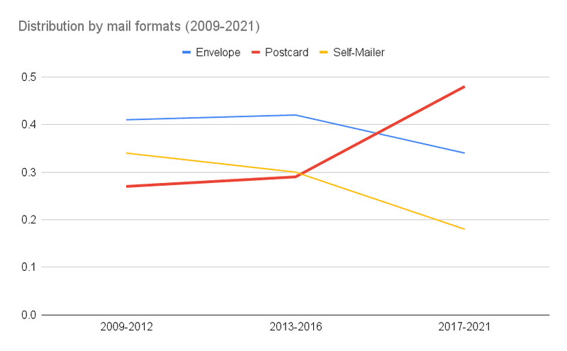 distribution of mail formats 2009 - 2021 graph