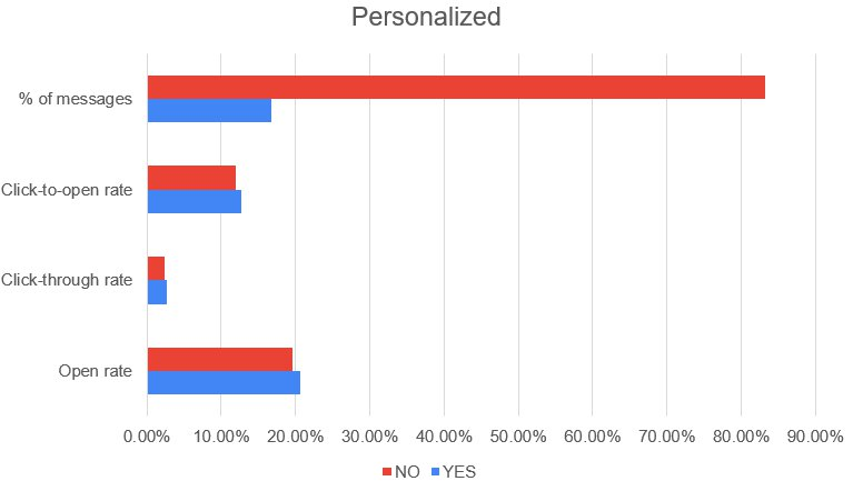 personalized email chart