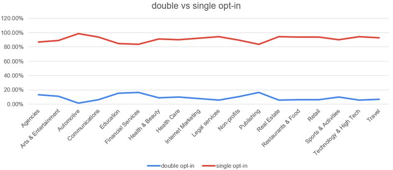 double opt in vs single opt in graph emails